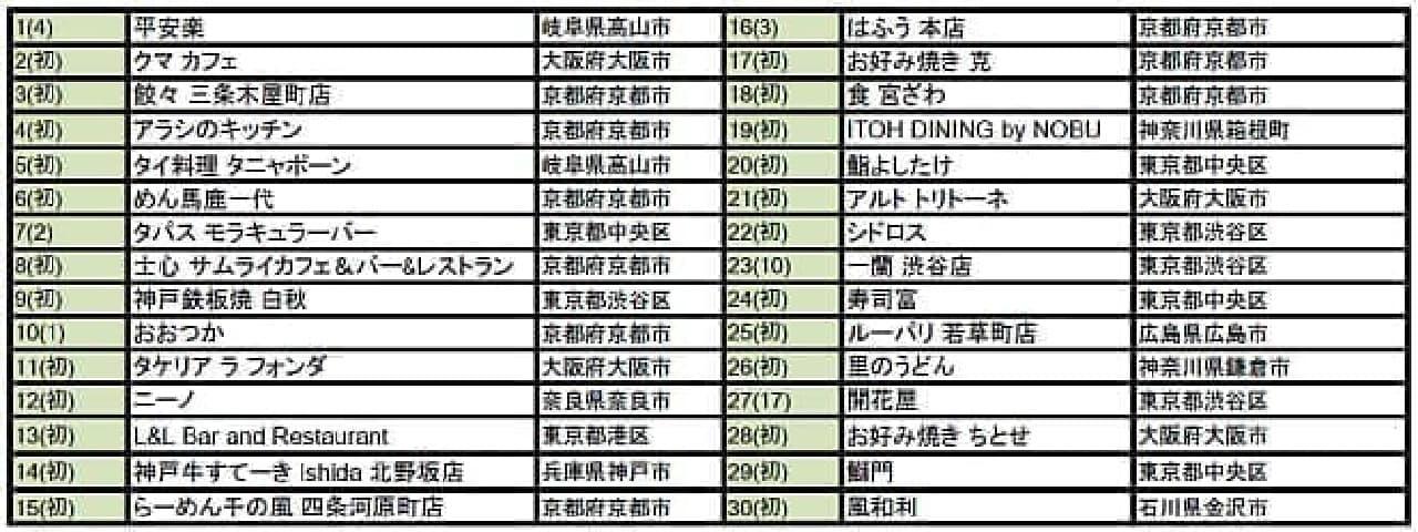 「外国人に人気の日本のレストラン2016」一覧