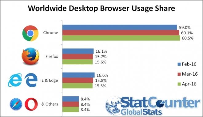Microsoft IE/EdgeのシェアがFirefoxに抜かされる