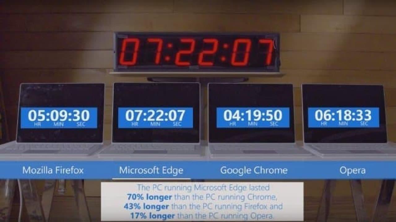 Microsoftによる検証動画:Microsoft EdgeはChromeよりも70%バッテリーが長持ち
