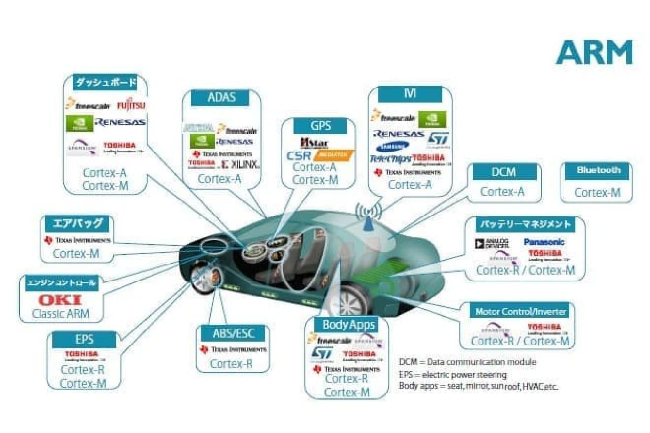 ARM製ICチップが入る自動車の部品