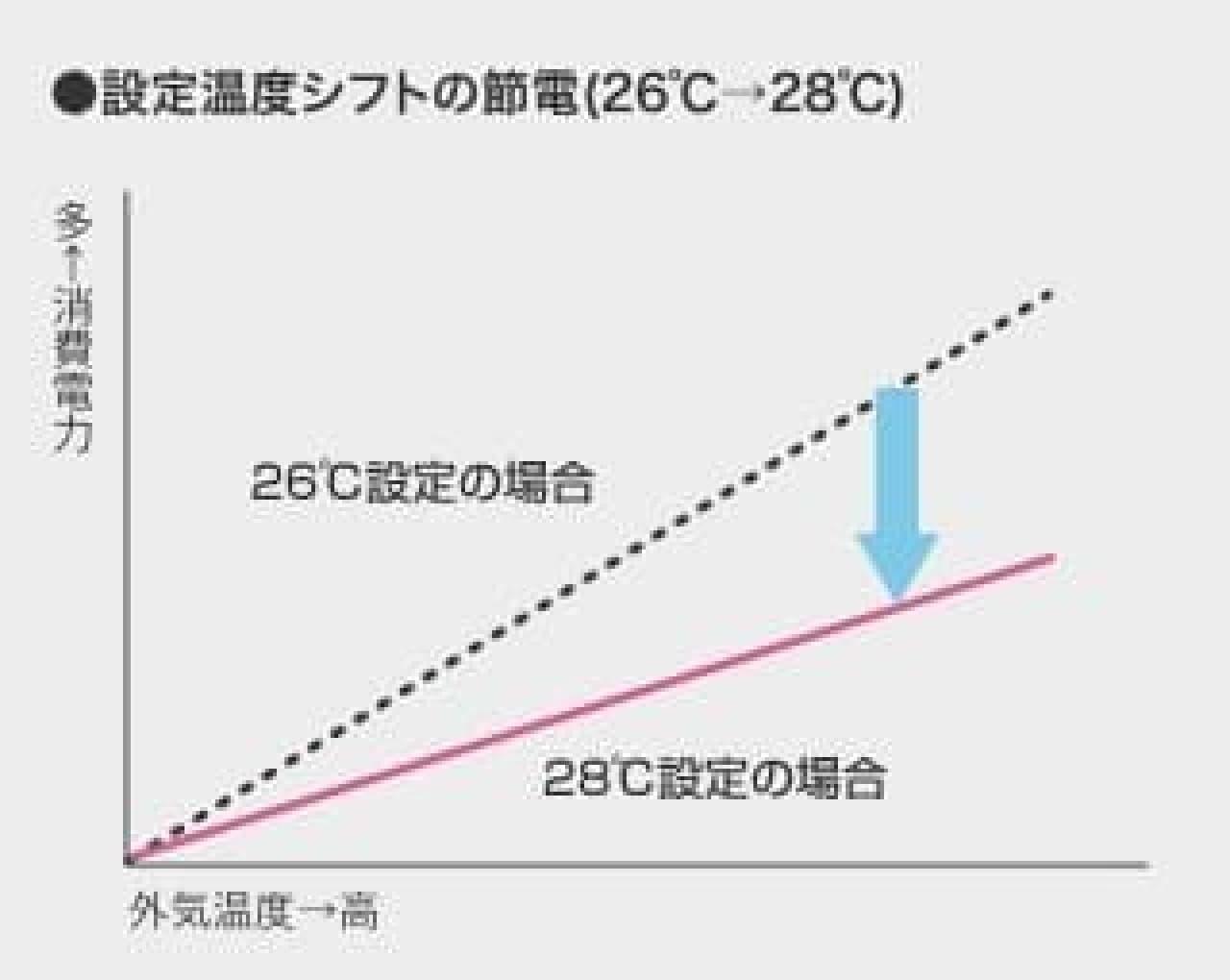 26度と28度の比較
