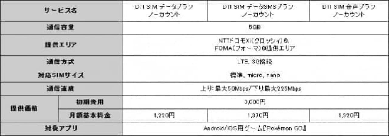 DTI SIM ノーカウントの料金プラン