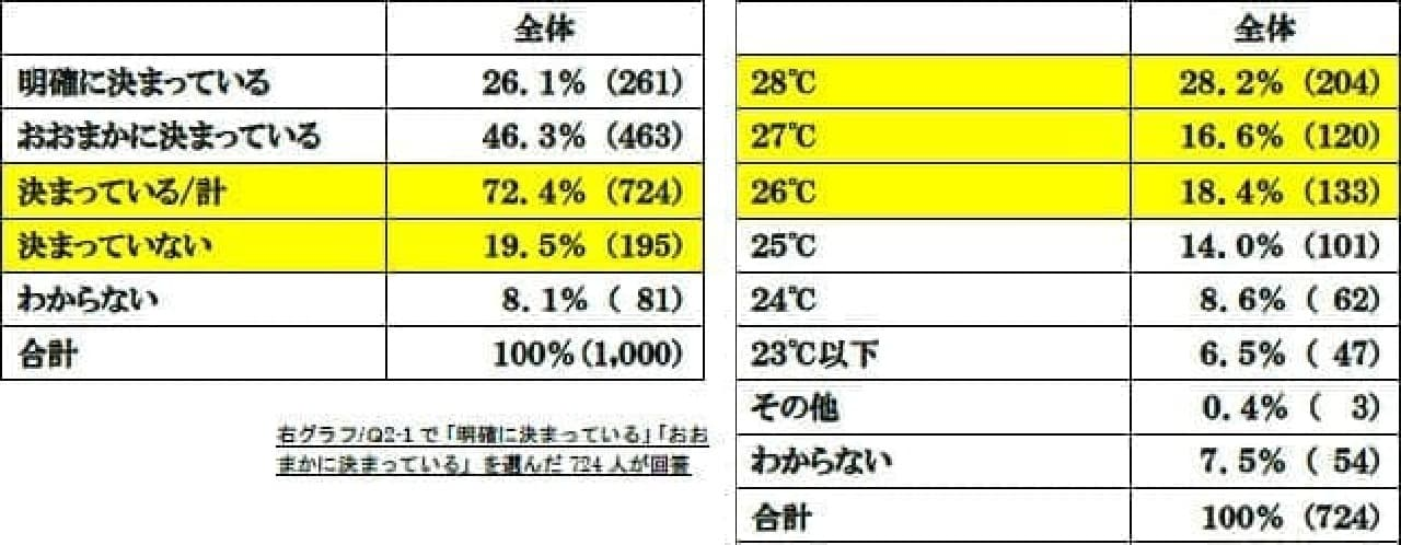 オフィスの温度についての数値