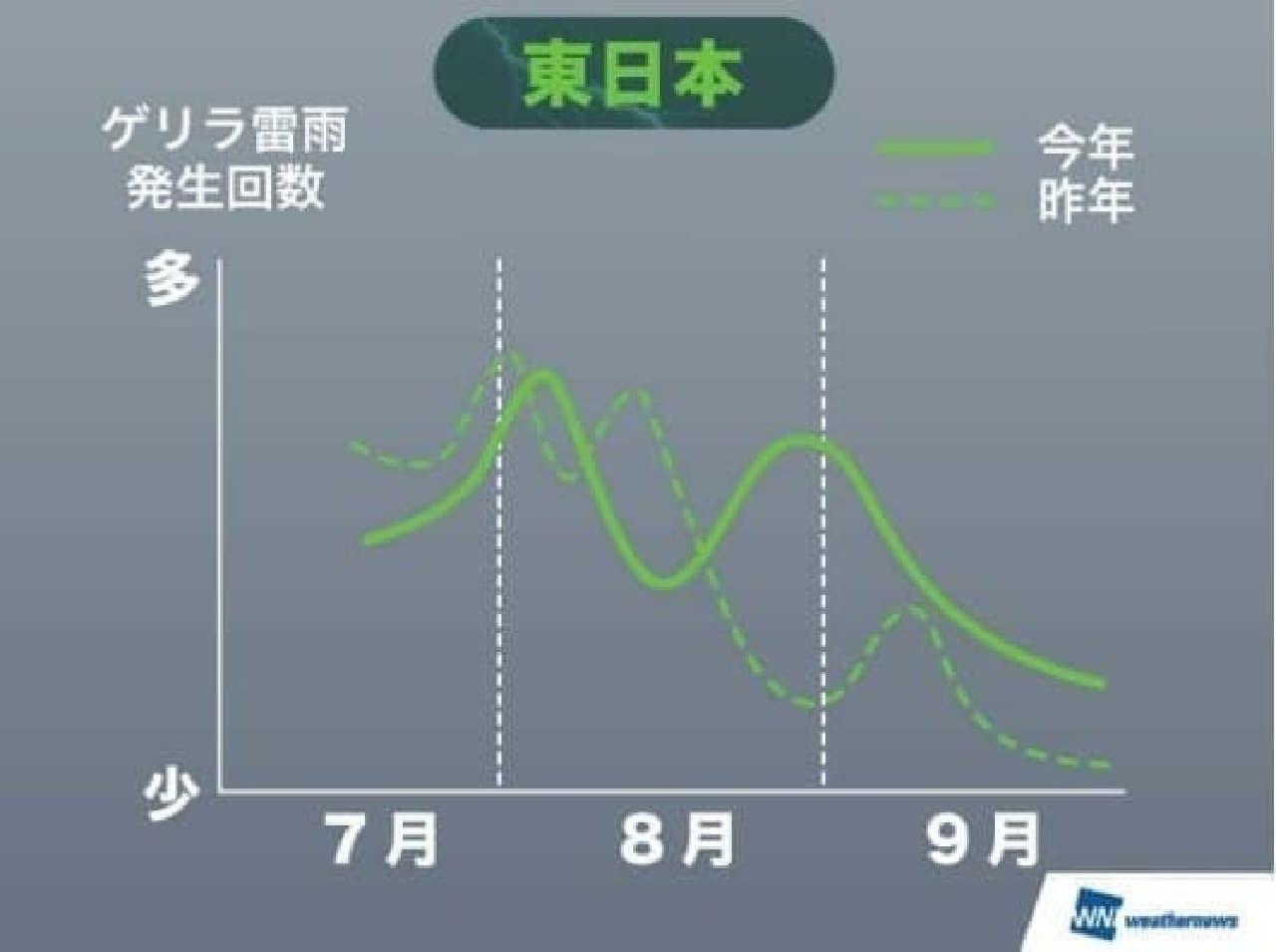 東日本ゲリラ雷雨発生傾向