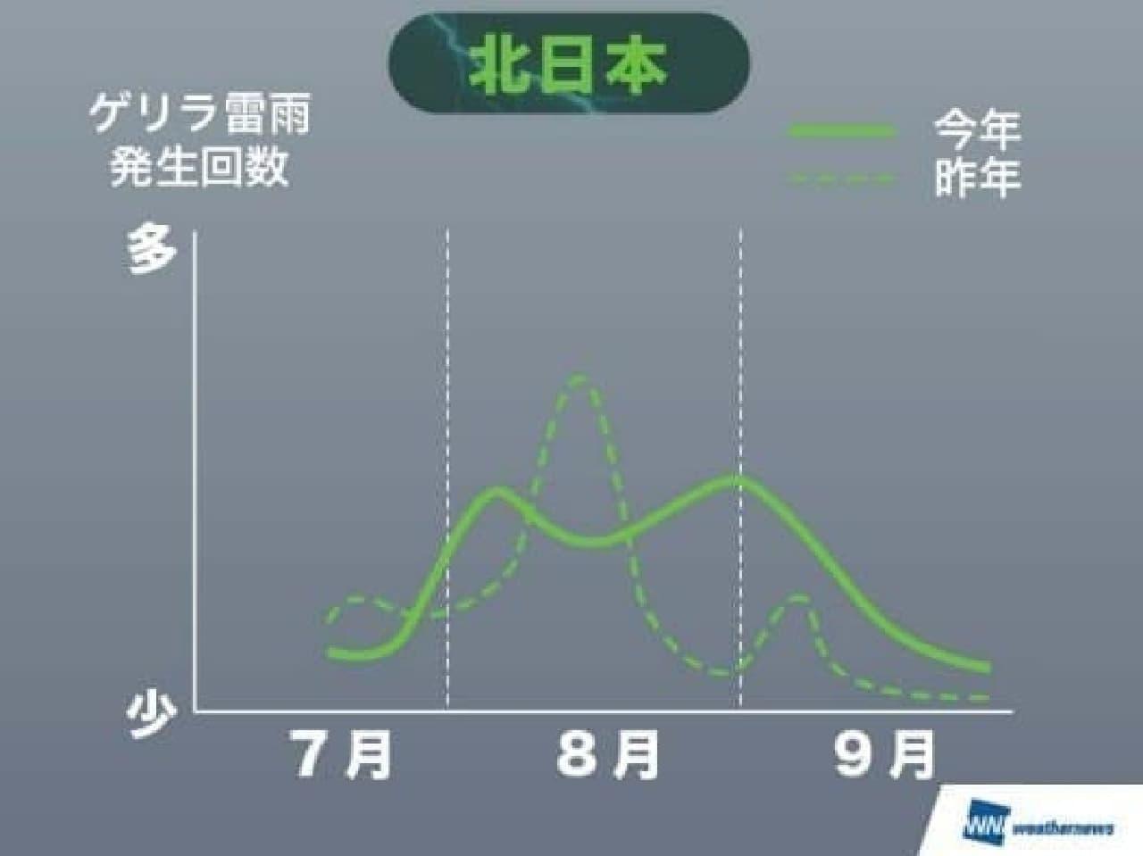 北日本ゲリラ雷雨発生傾向