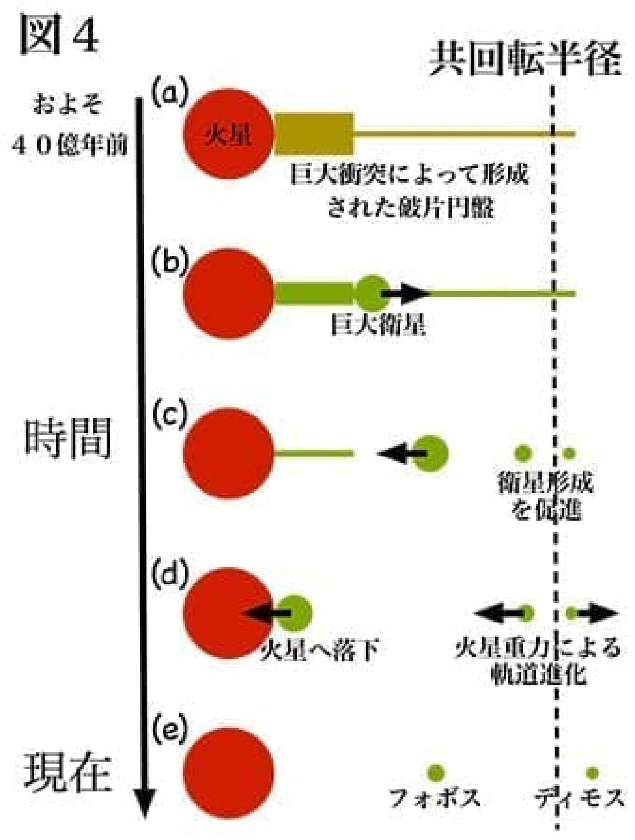 火星の衛星生成シミュレーション