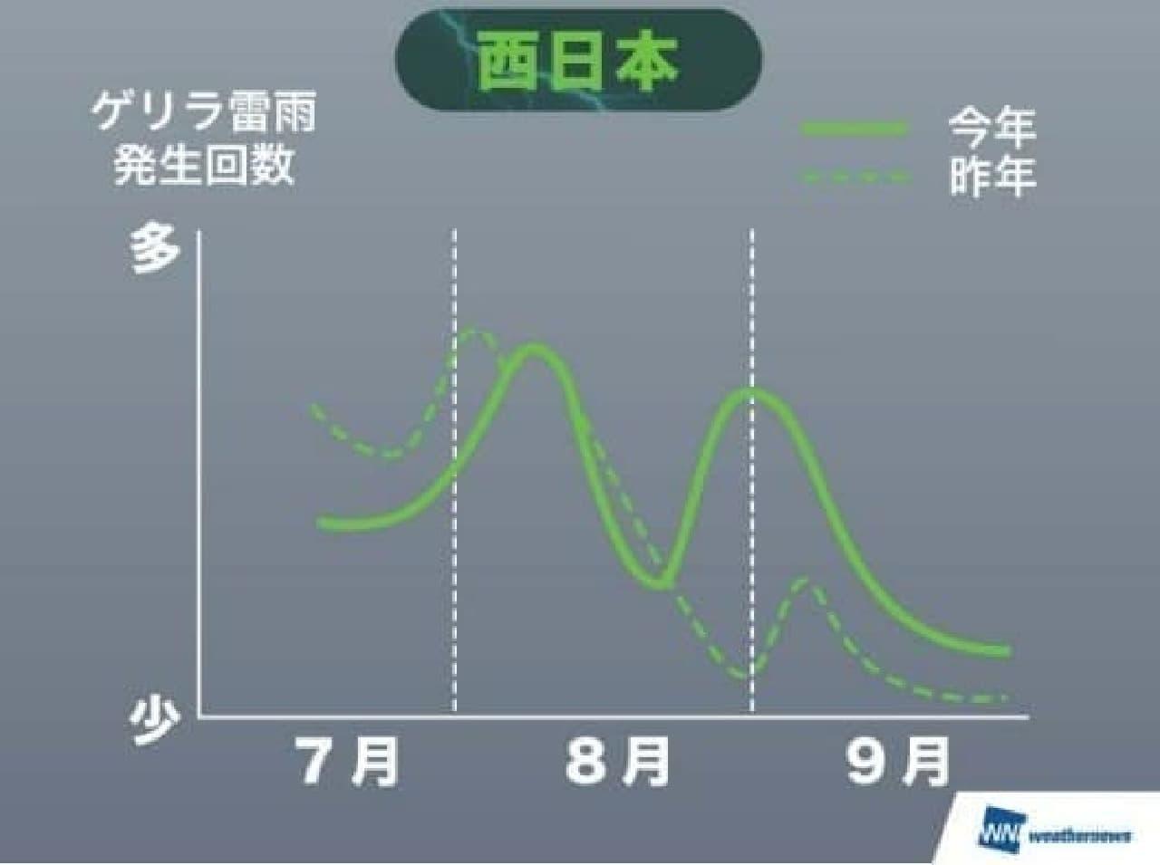 西日本ゲリラ雷雨発生傾向