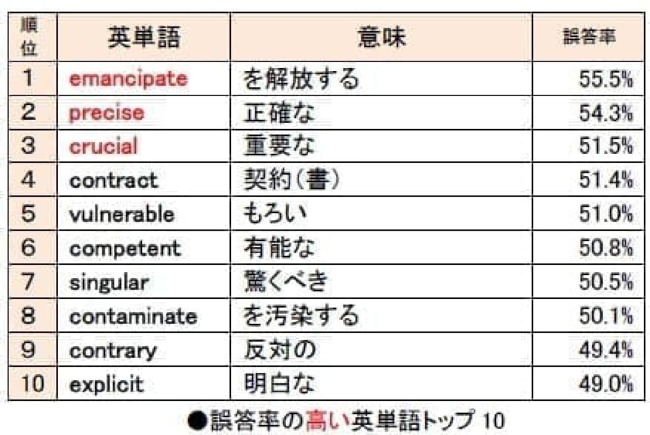 旺文社「高校生が苦手な英単語ランキング」