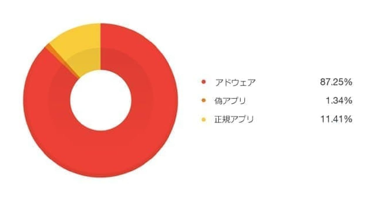 便乗アプリの内訳グラフ