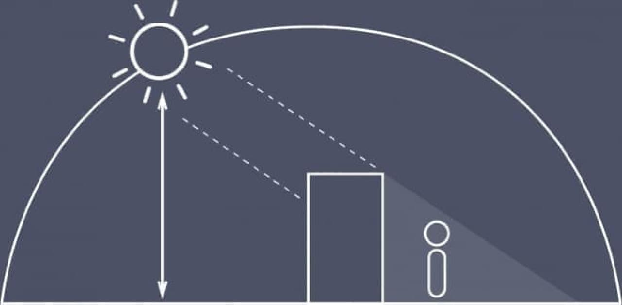科学計算に基づく日陰面積の算出