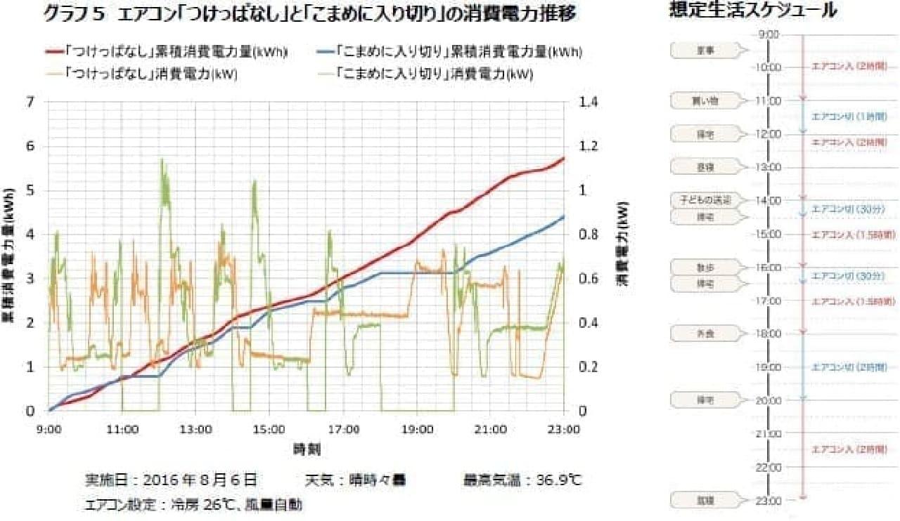 消費電力の推移グラフその2