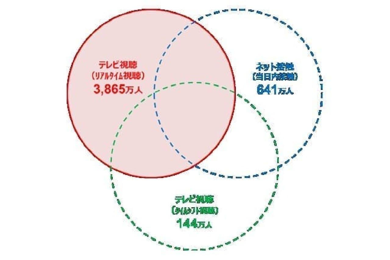 視聴数と接触数の図