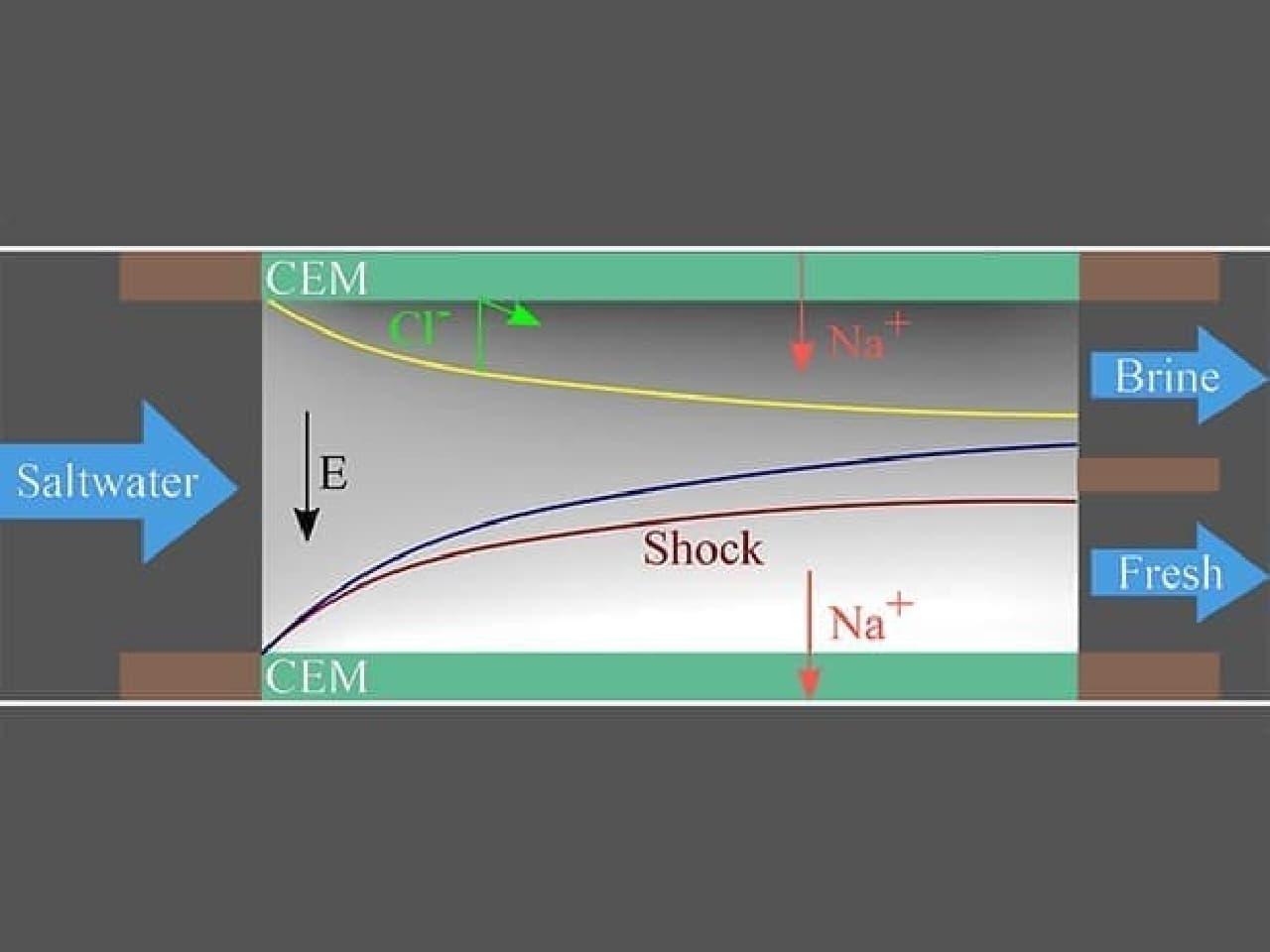MITが開発したシステムの概念図