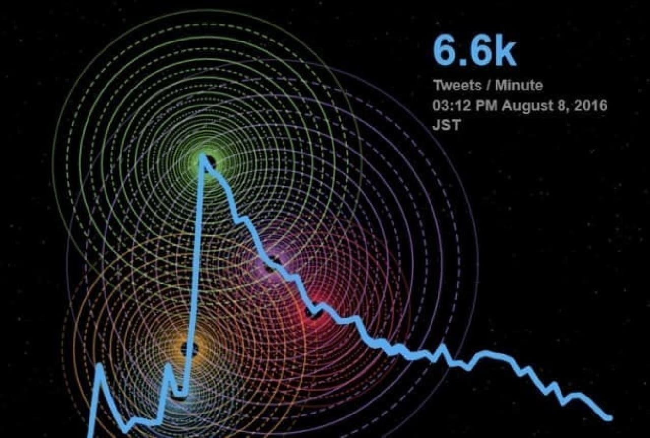 Twitterによるグラフの部分