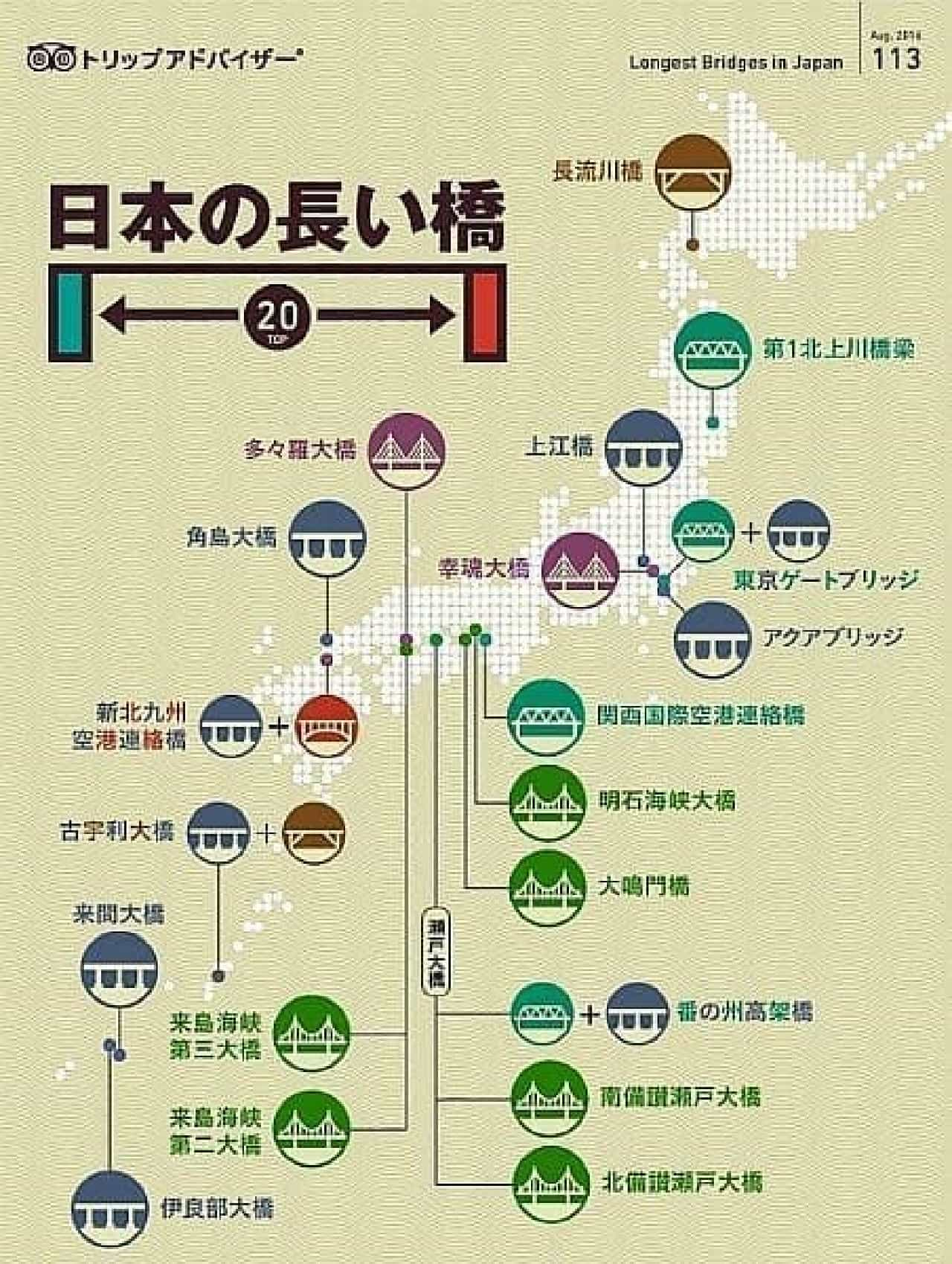 インフォグラフィック「日本の長い橋トップ20」