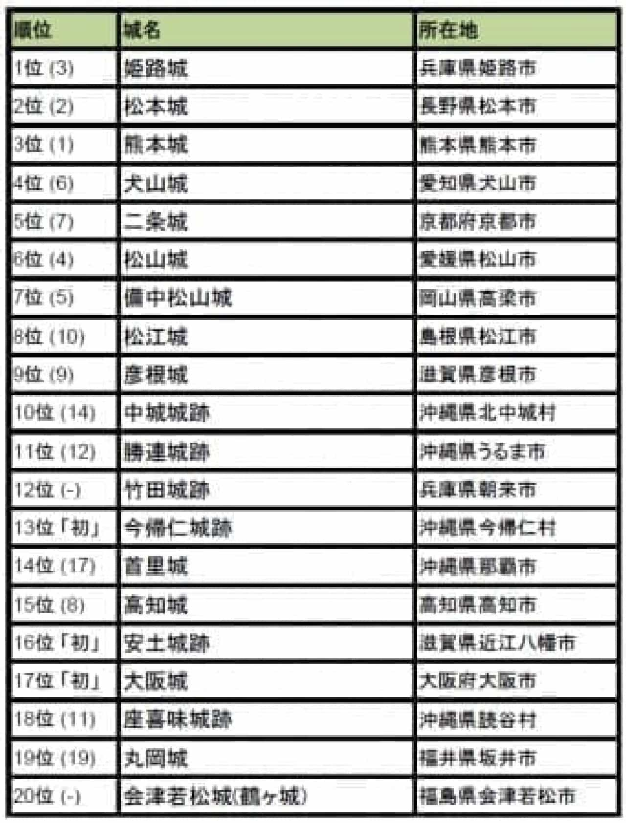 行ってよかった!日本の城ランキング 2016