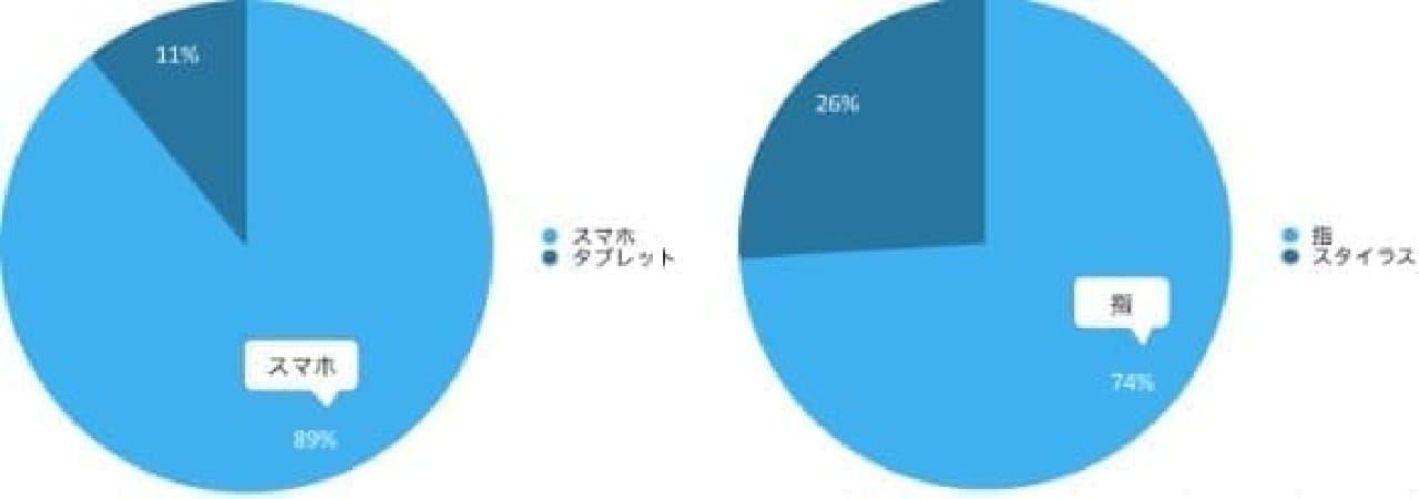 指で描く割合のグラフ