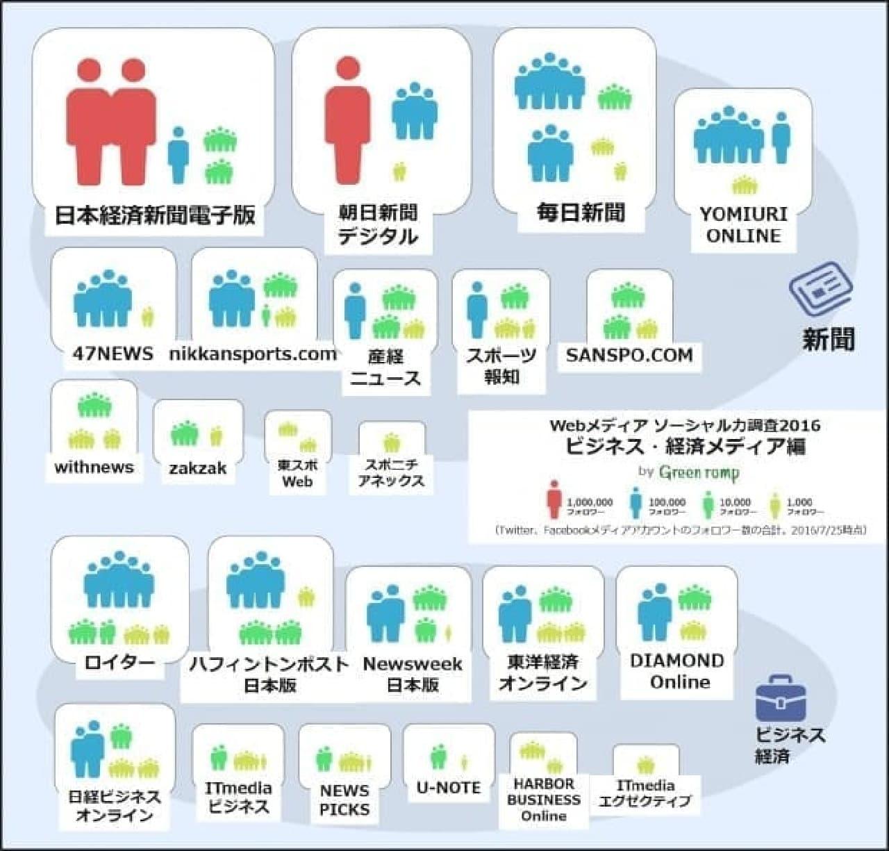ビジネス・経済メディア編のインフォグラフィック