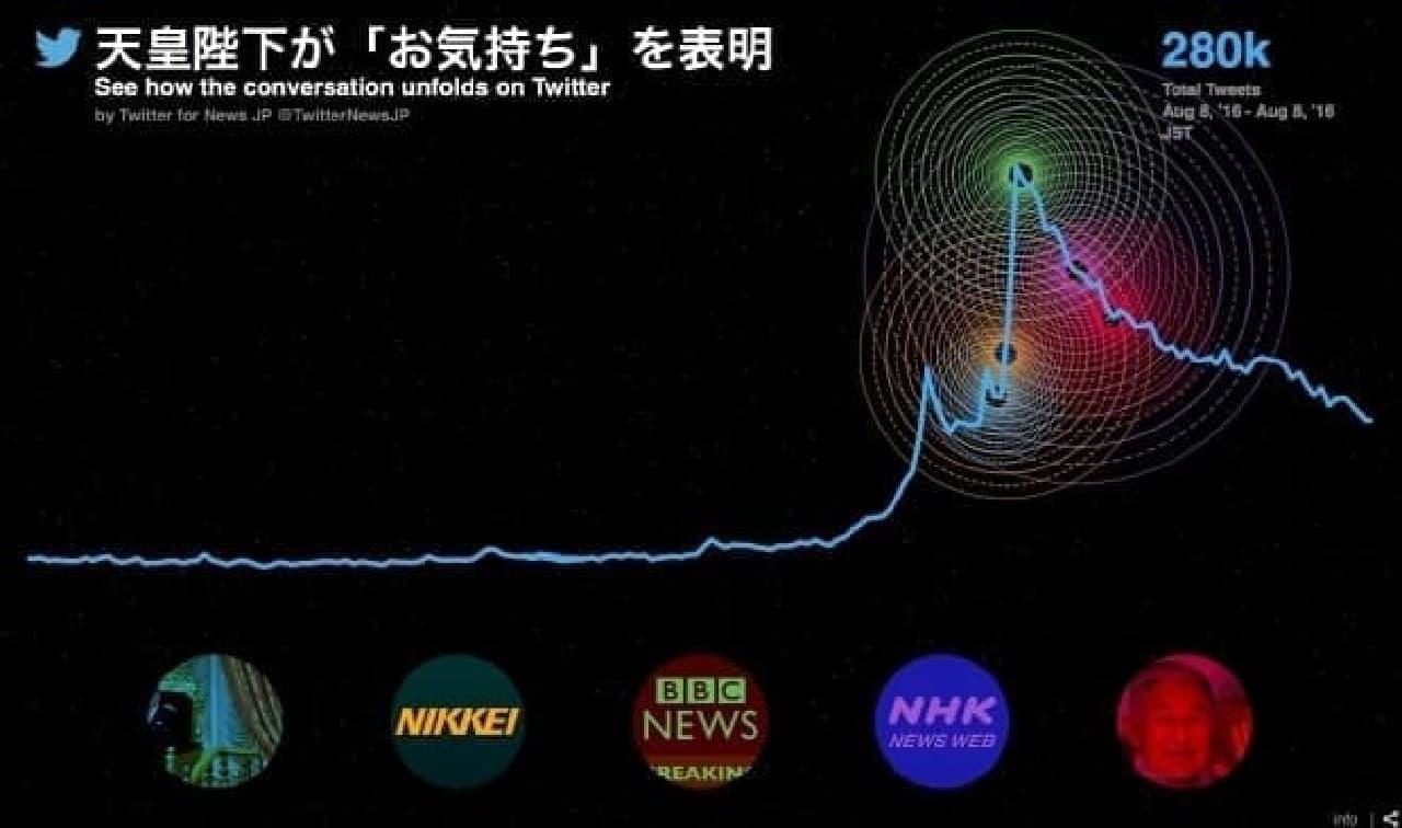 Twitterでの反応グラフ