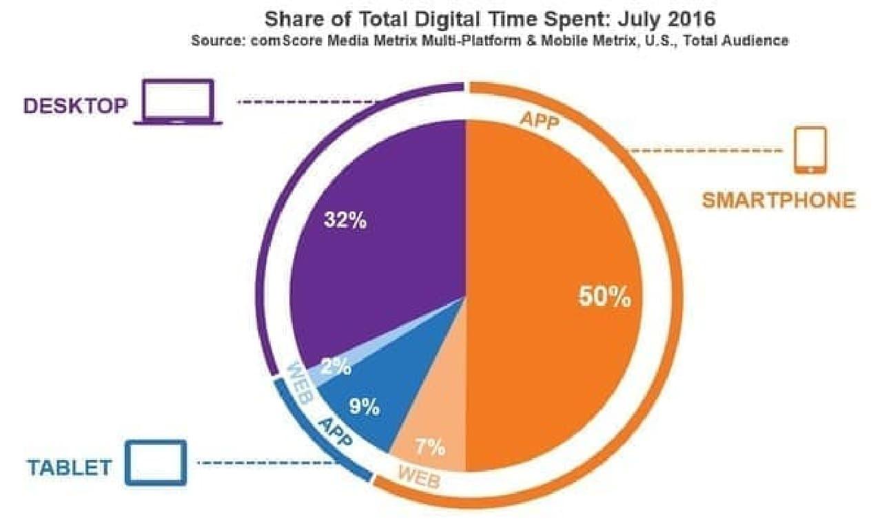 スマホアプリの利用時間が、インターネット利用時間全体の50%に達する
