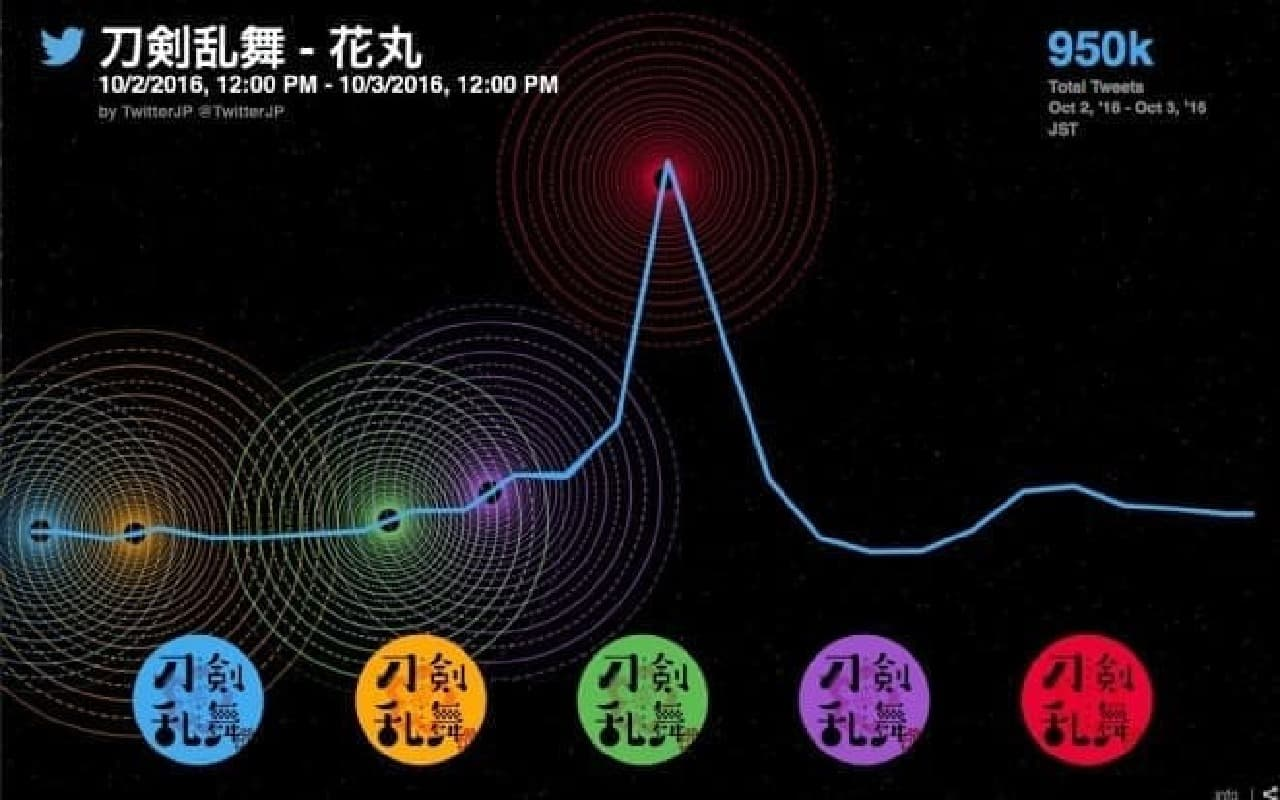 刀剣乱舞-花丸-のグラフ