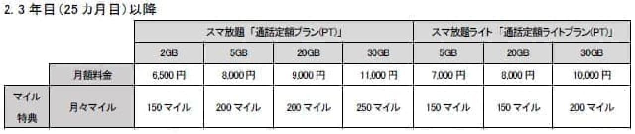ANA Phoneの料金表