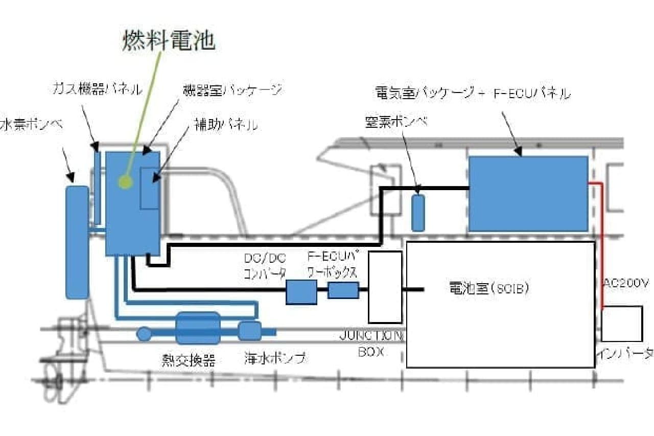 燃料電池船のメカニズム