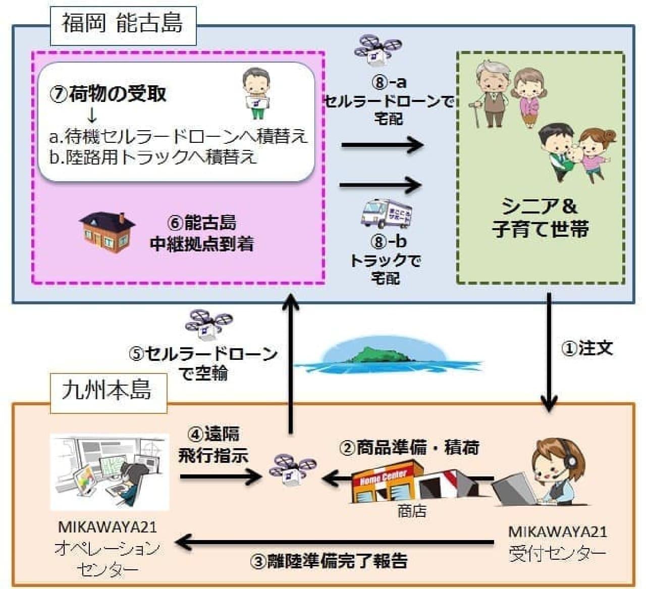 セルラードローン実験の概念図
