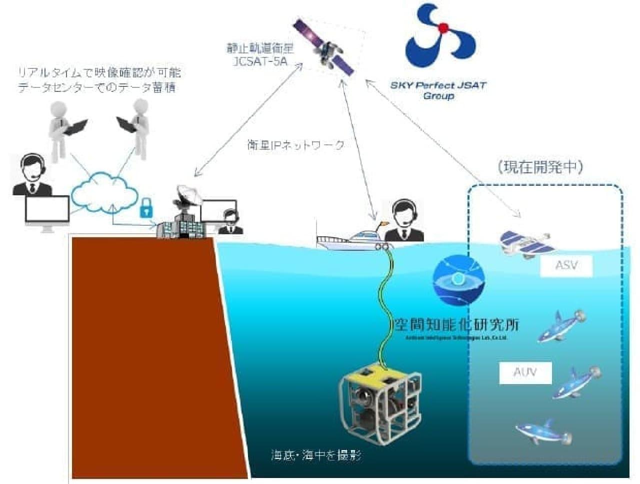 システムのイメージ
