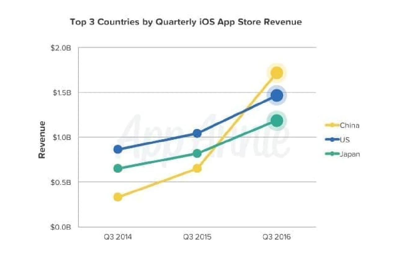 App Store 収益上位3か国の推移