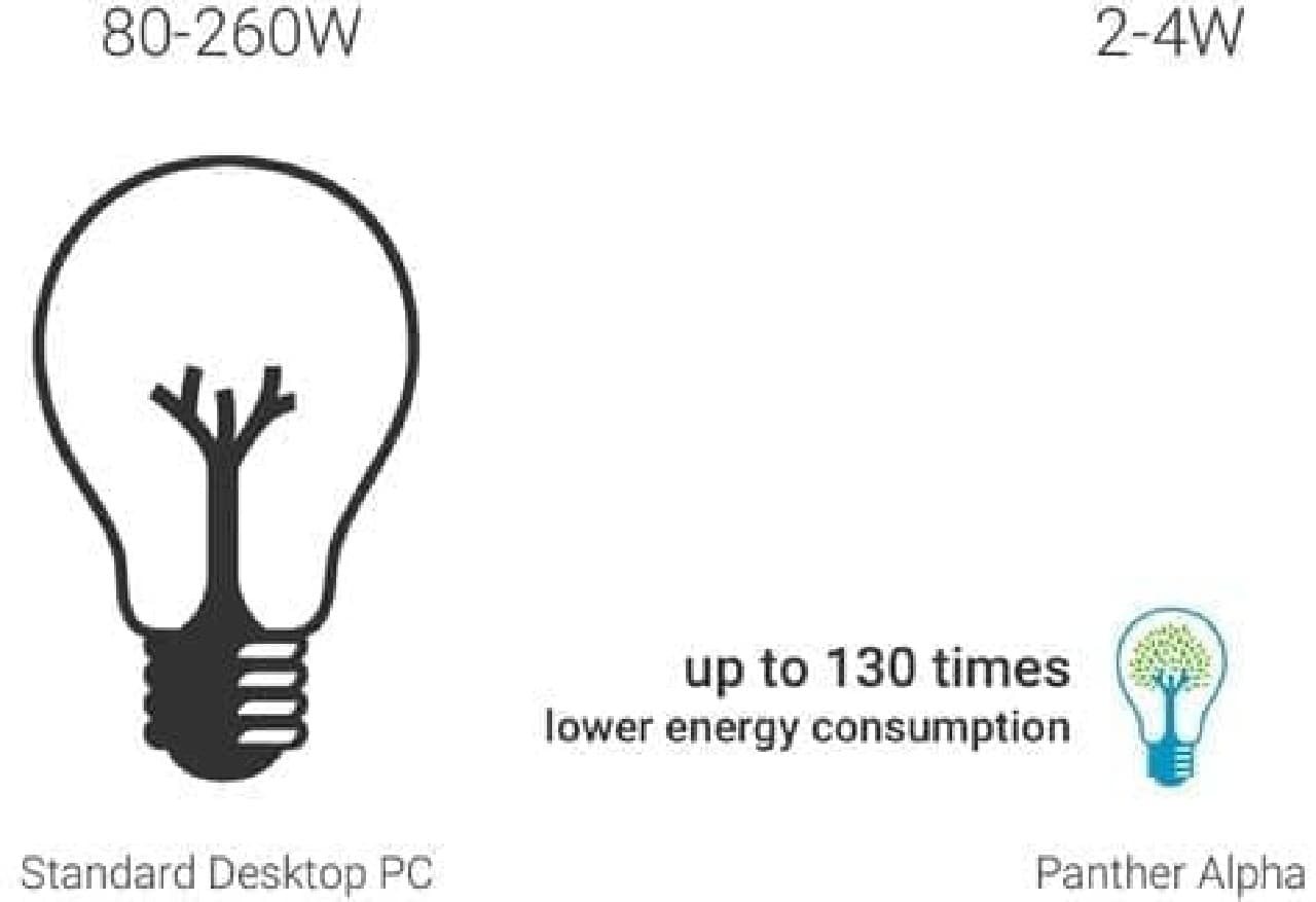 小さくて安いスーパーミニPC「Panther Micro PC」