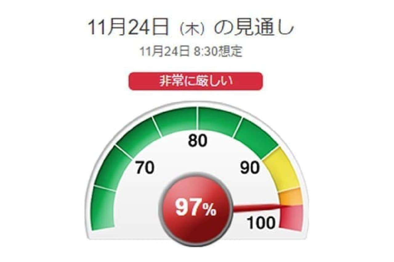 東京電力のでんき予報