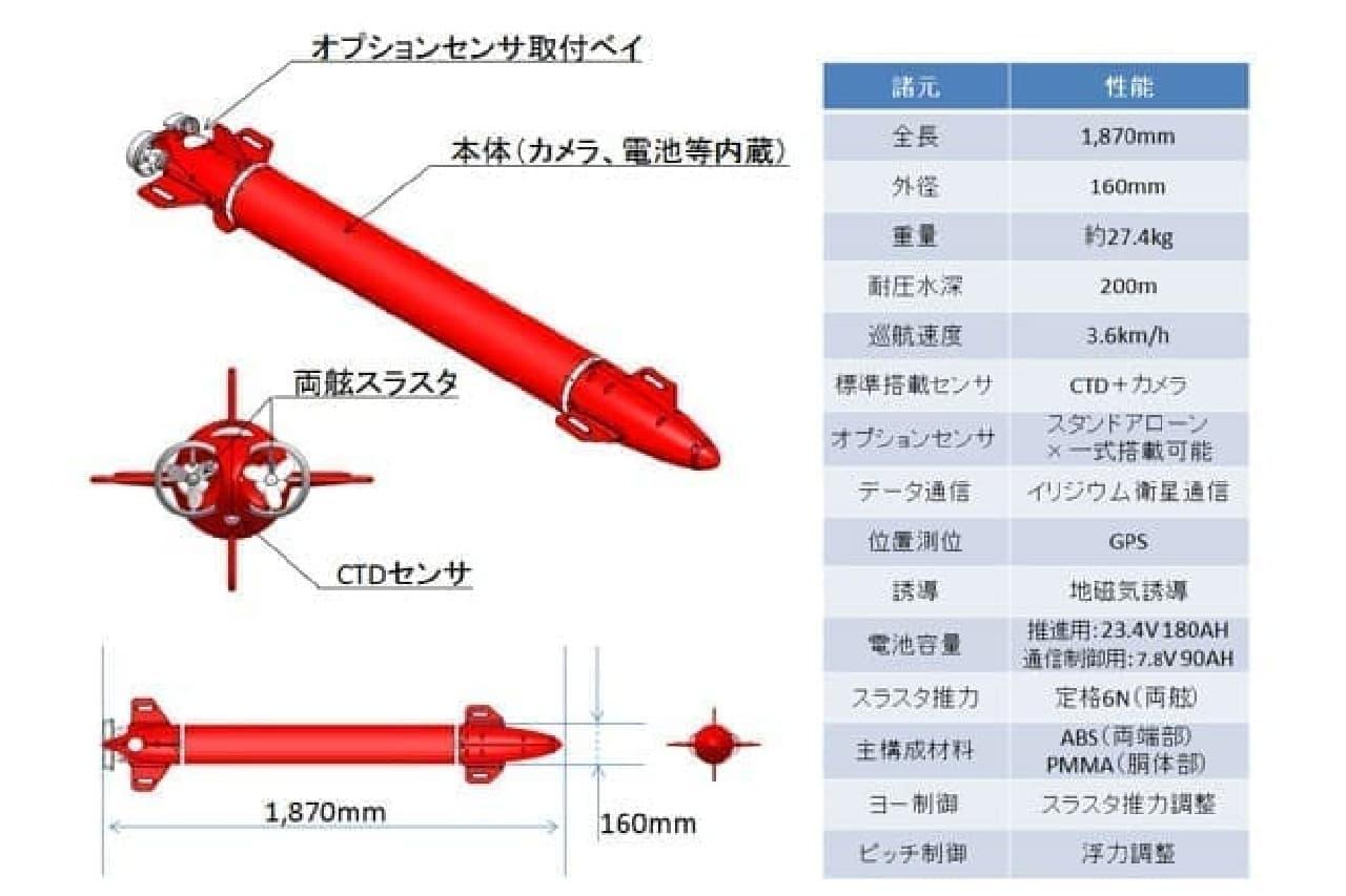 RAIVの機体説明図