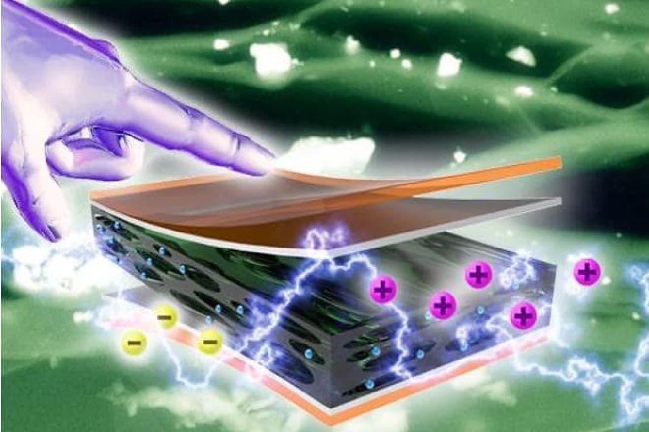 ナノジェネレーターのイメージ