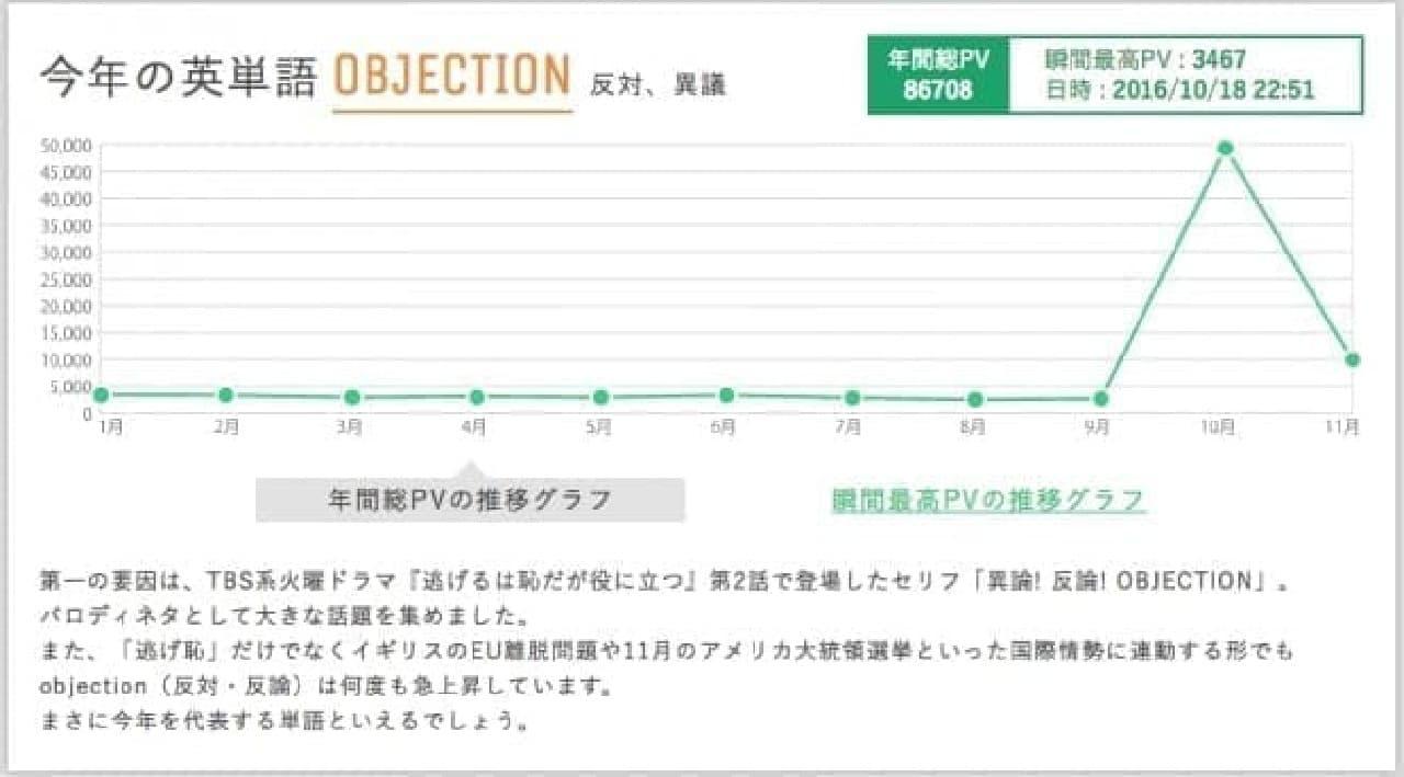 「今年の英単語2016」は「Objection」…ドラマ『逃げるは恥だが役に立つ』第2話放送中にピークを記録