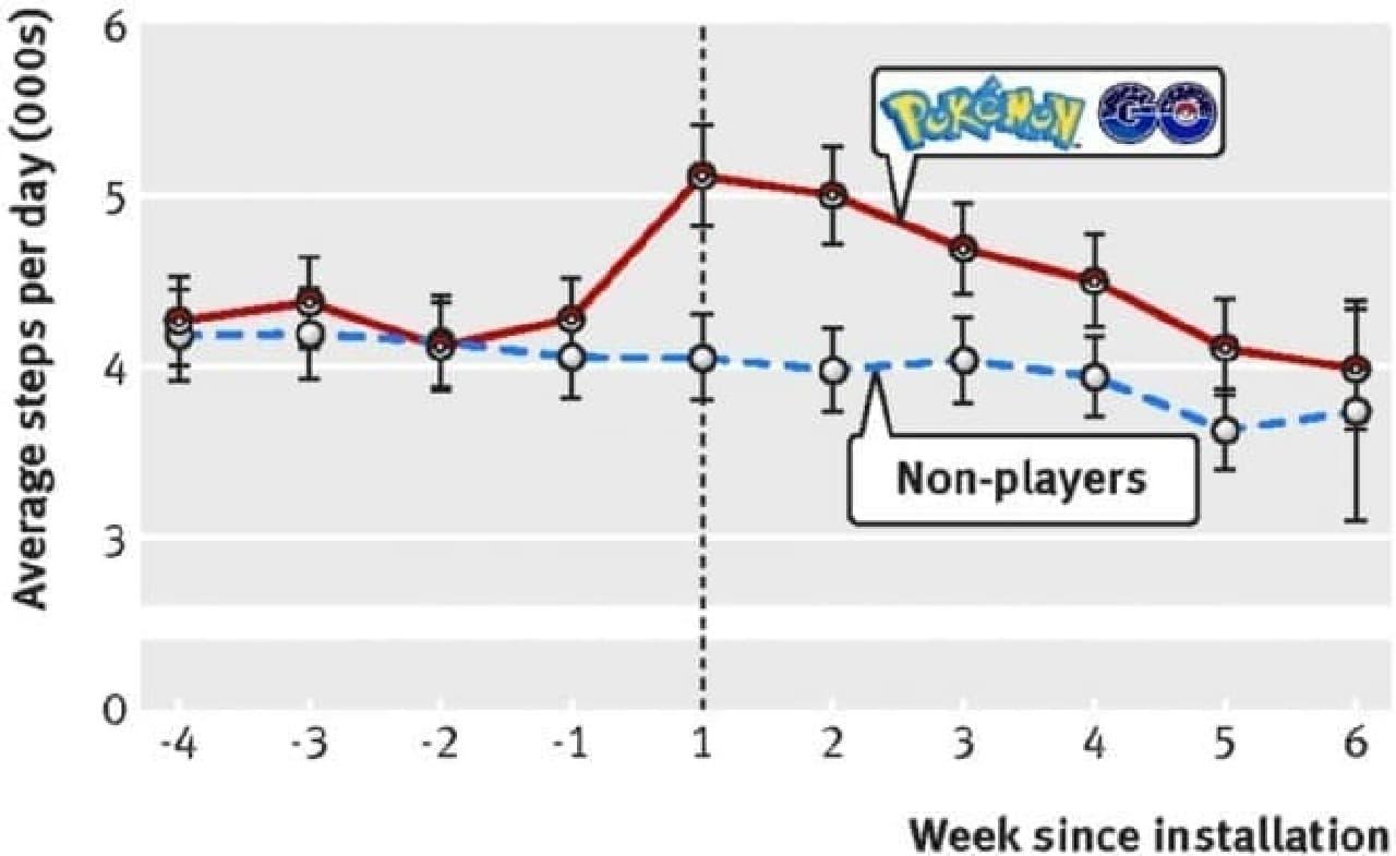 ポケモンGoをプレイしても、歩く時間や歩数はほとんど増えないことが明らかに