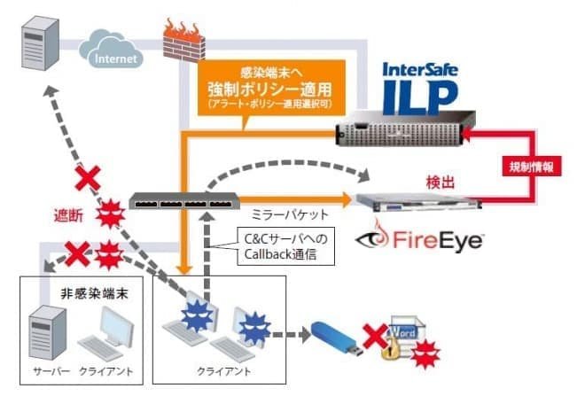 InterSafe ILPの新機能