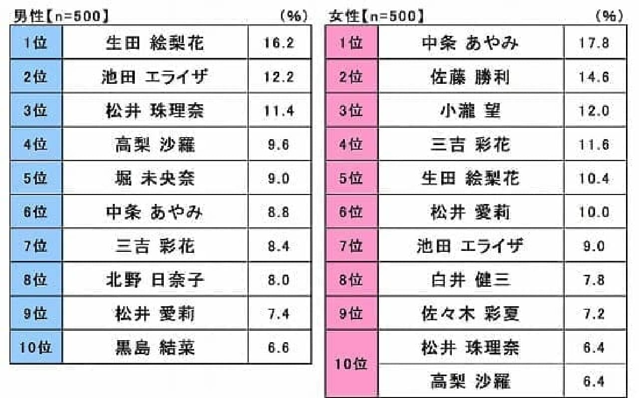 新成人に好かれる新成人は、中条あやみさん、生田絵梨花さん、そして池田 エライザさん…2017年 新成人のカーライフ意識調査