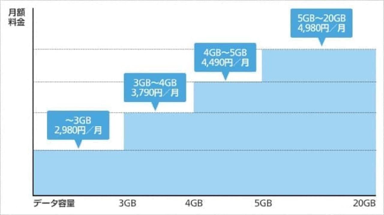 ソフトバンクの割引イメージ