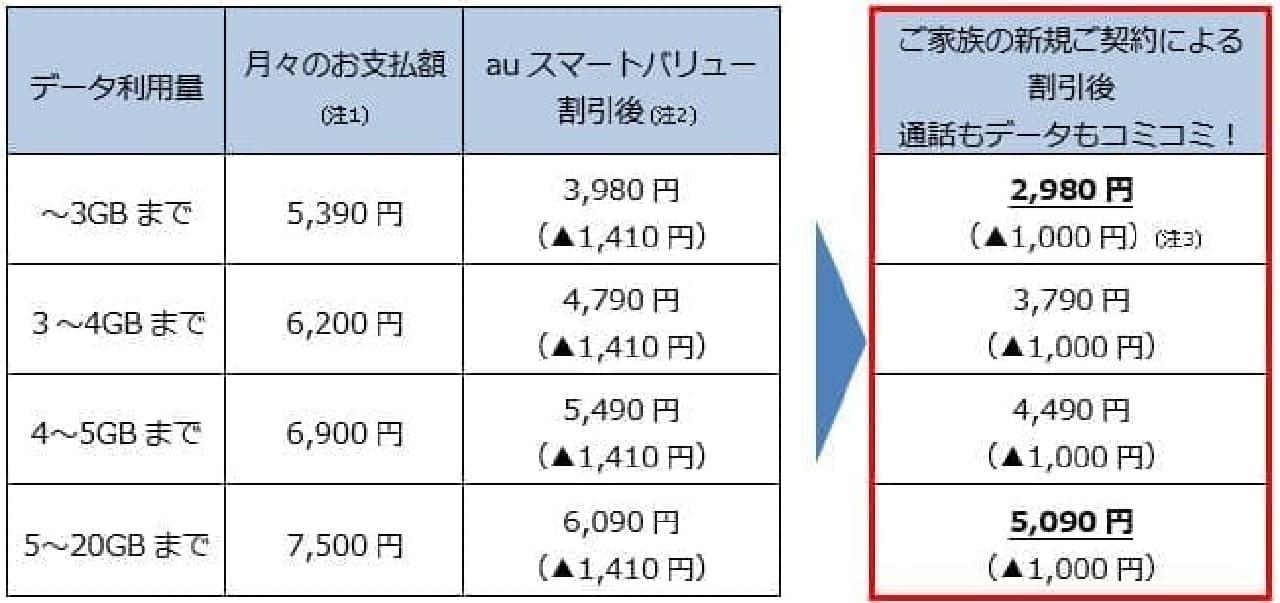 auの割引のイメージ