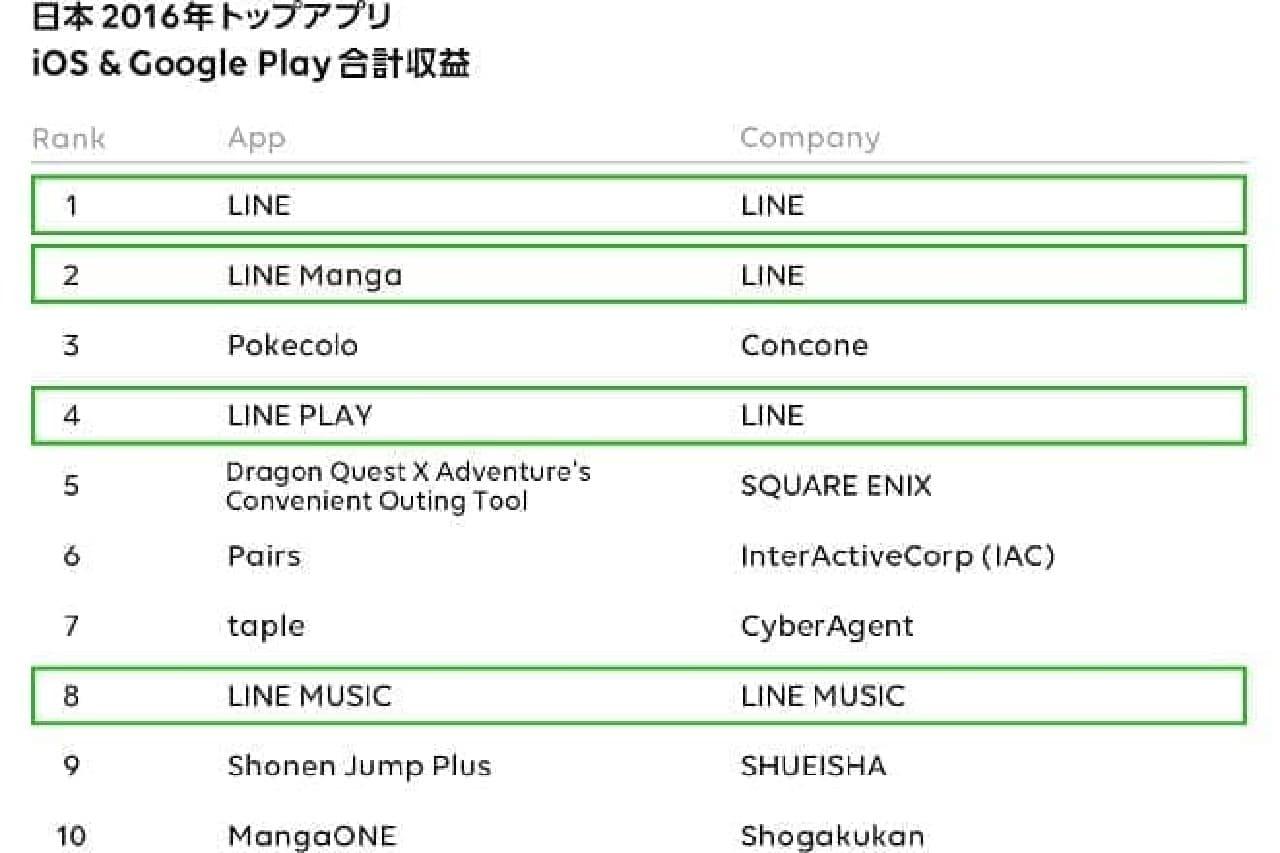 LINEの国内ランキング