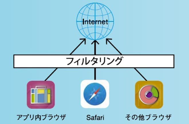 ALSIのフィルタリングサービスイメージ