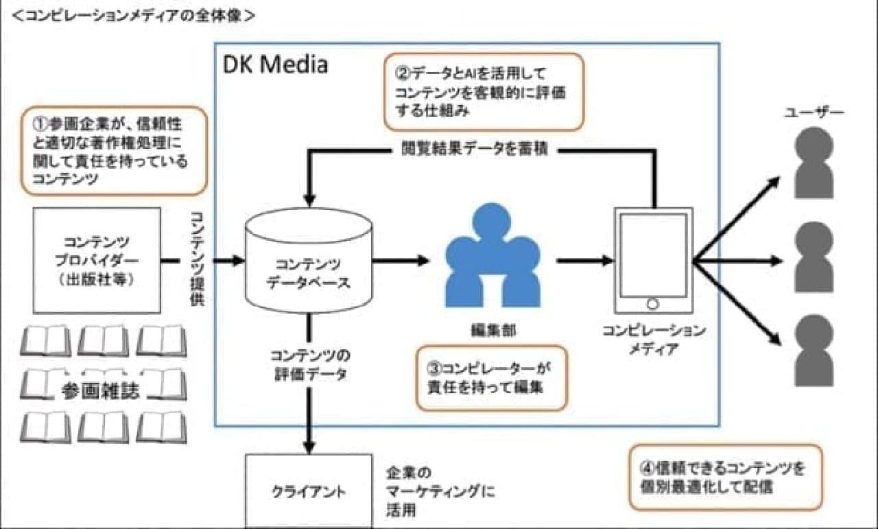講談社とデジタルガレージの説明