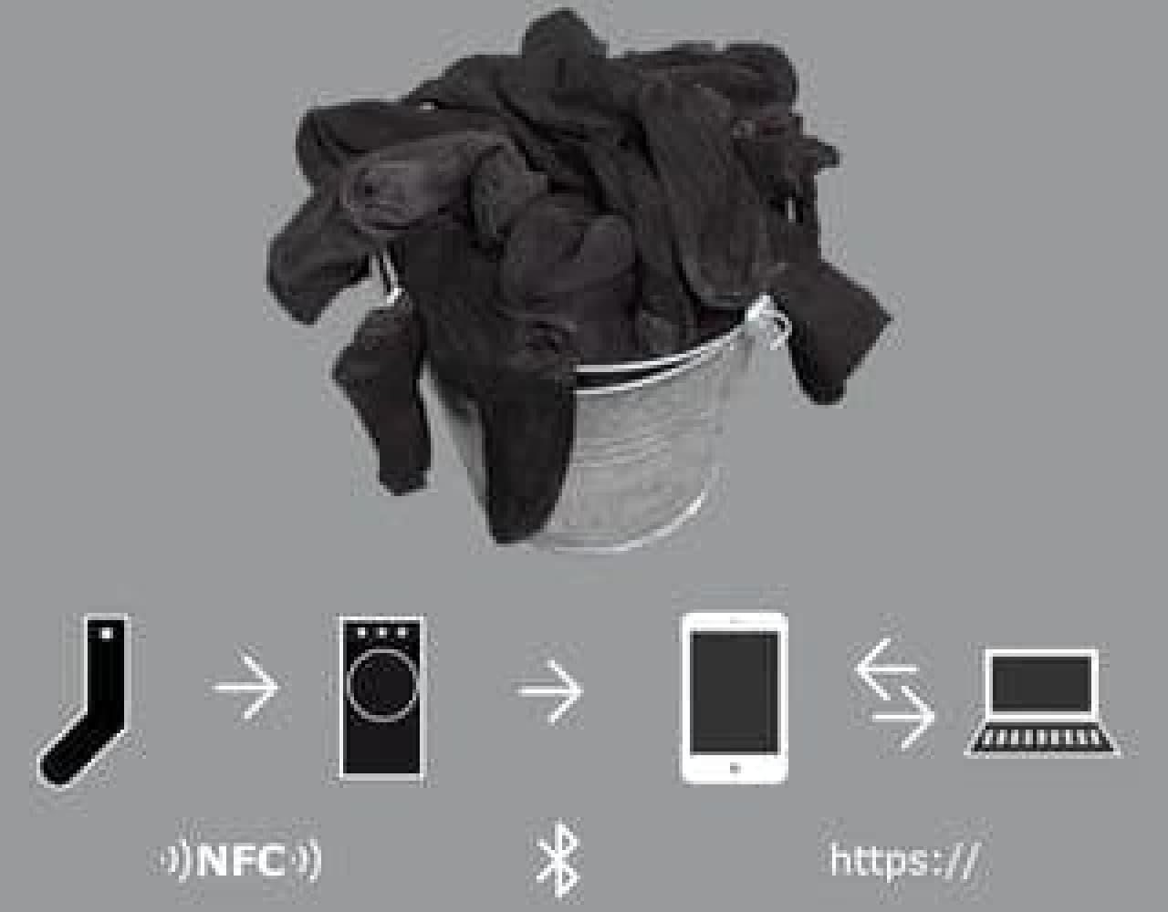 RFIDのチップが組み込まれたソックス、チップを読み込むソックスソーター、