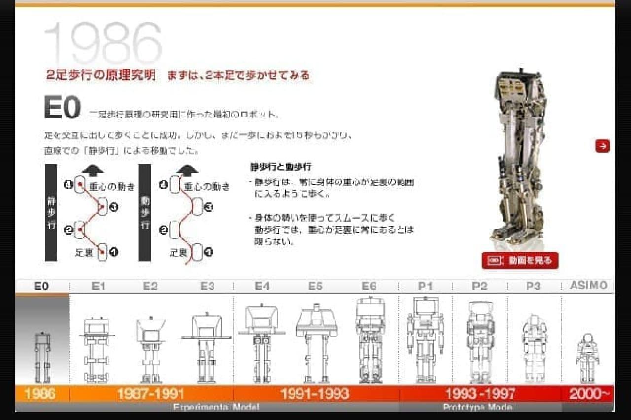 ホンダのロボット開発史
