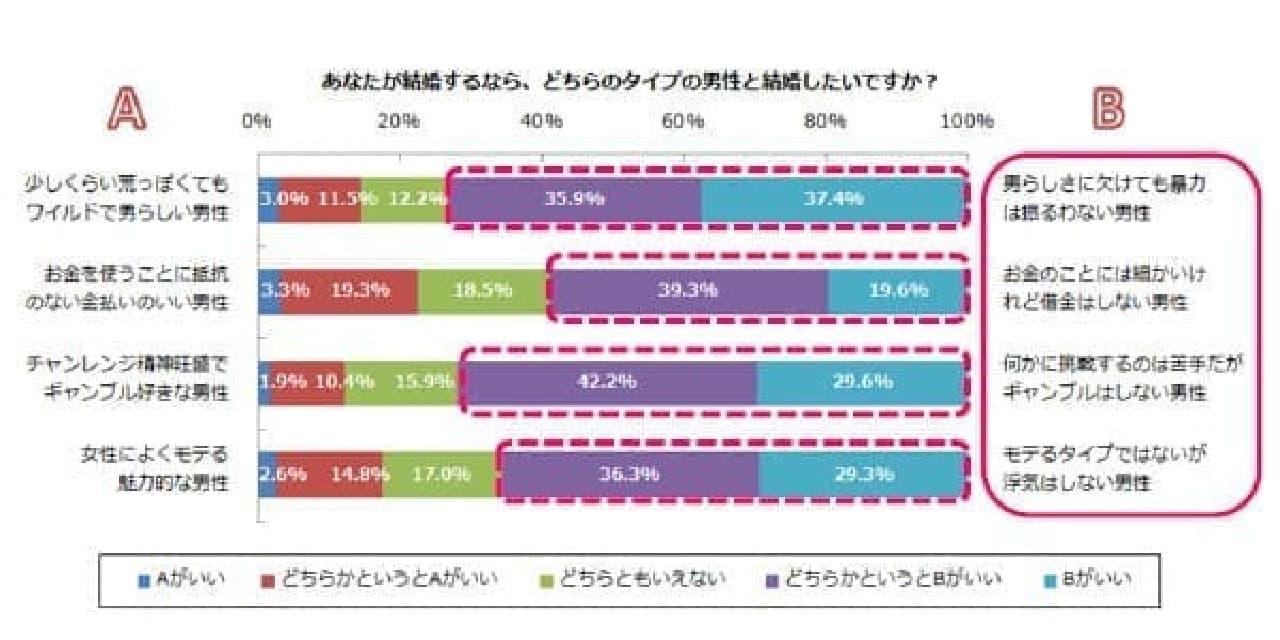 別の調査結果グラフ