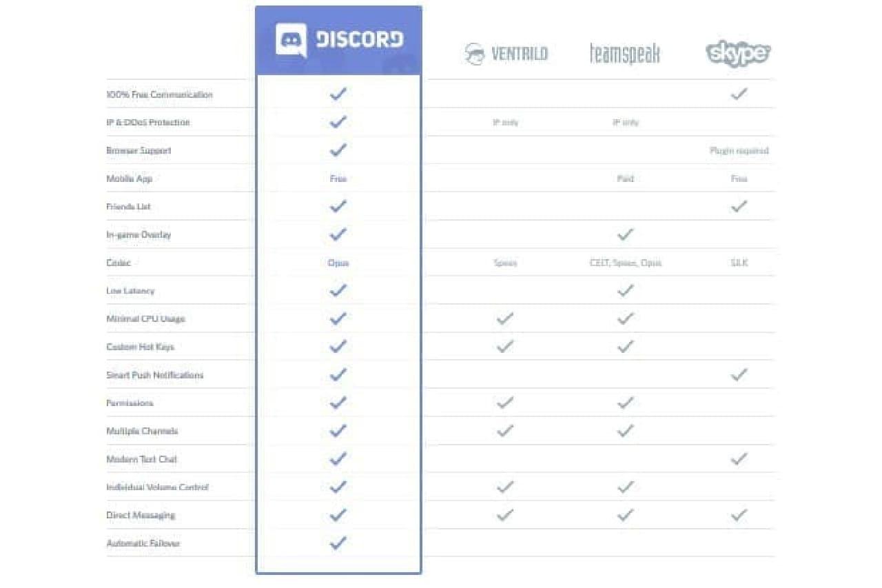 通話アプリの比較表