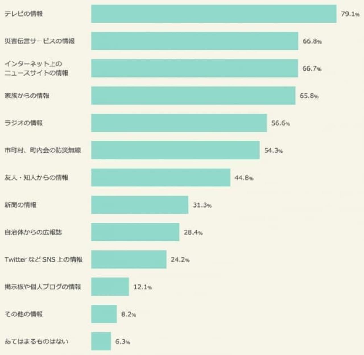 防災意識に関するグラフ