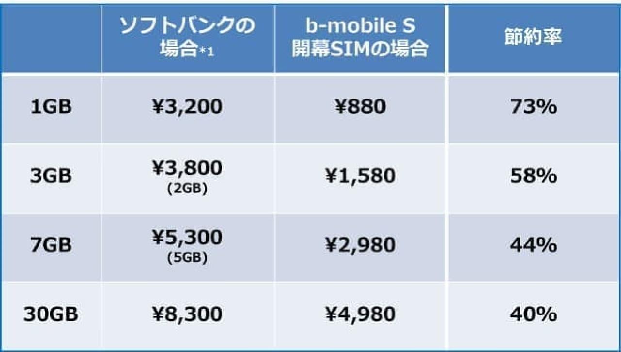 開幕SIMの料金表図