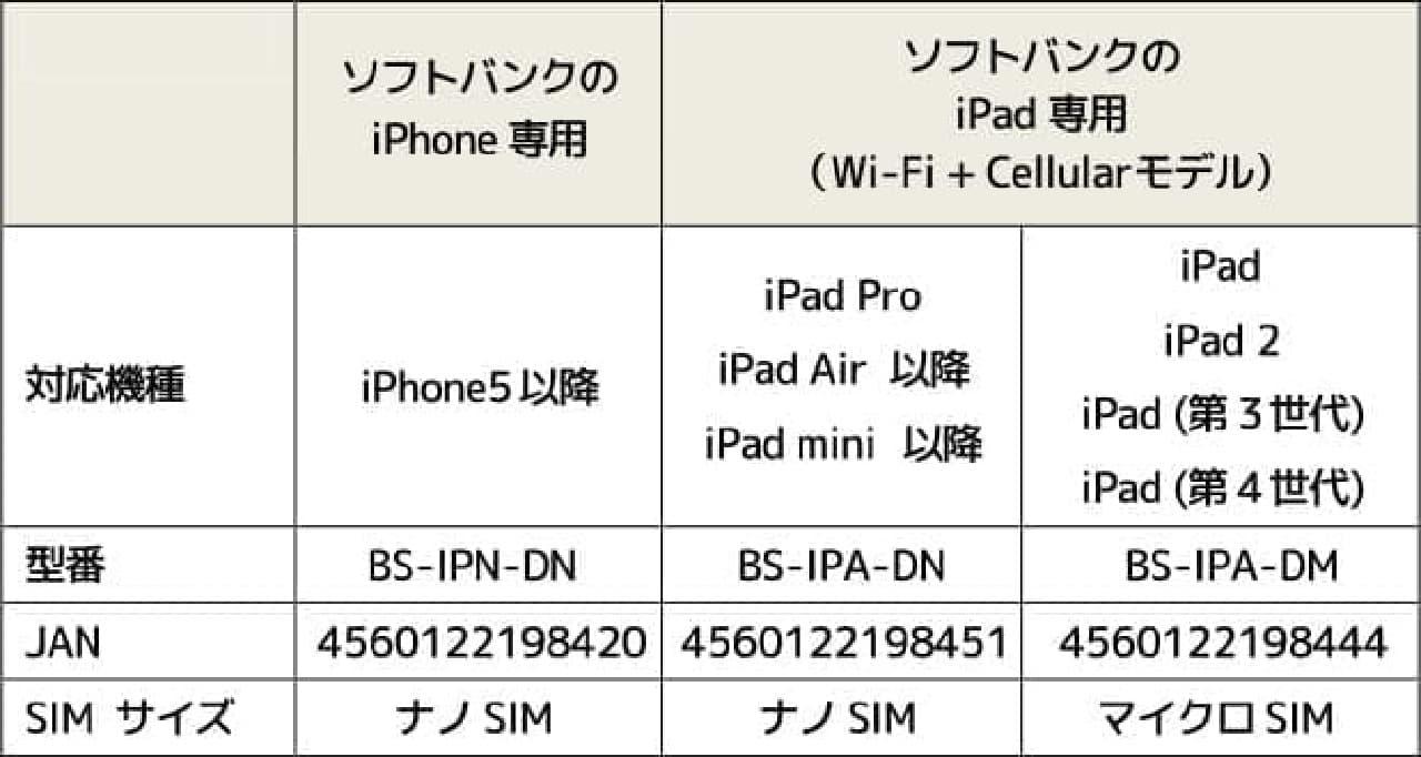 iPhoneなどの対応機種一覧